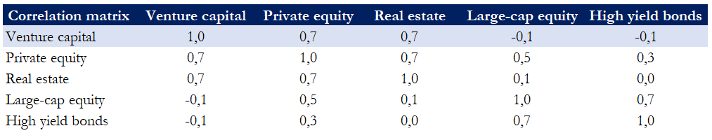 "Table: ""The case for venture capital"" Invesco"