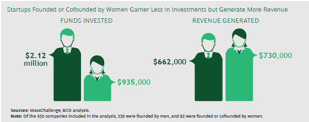 Diagram showing startups founded or cofounded by women garner less in investments but generate more revenue
